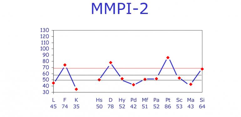 آزمون MMPI-2